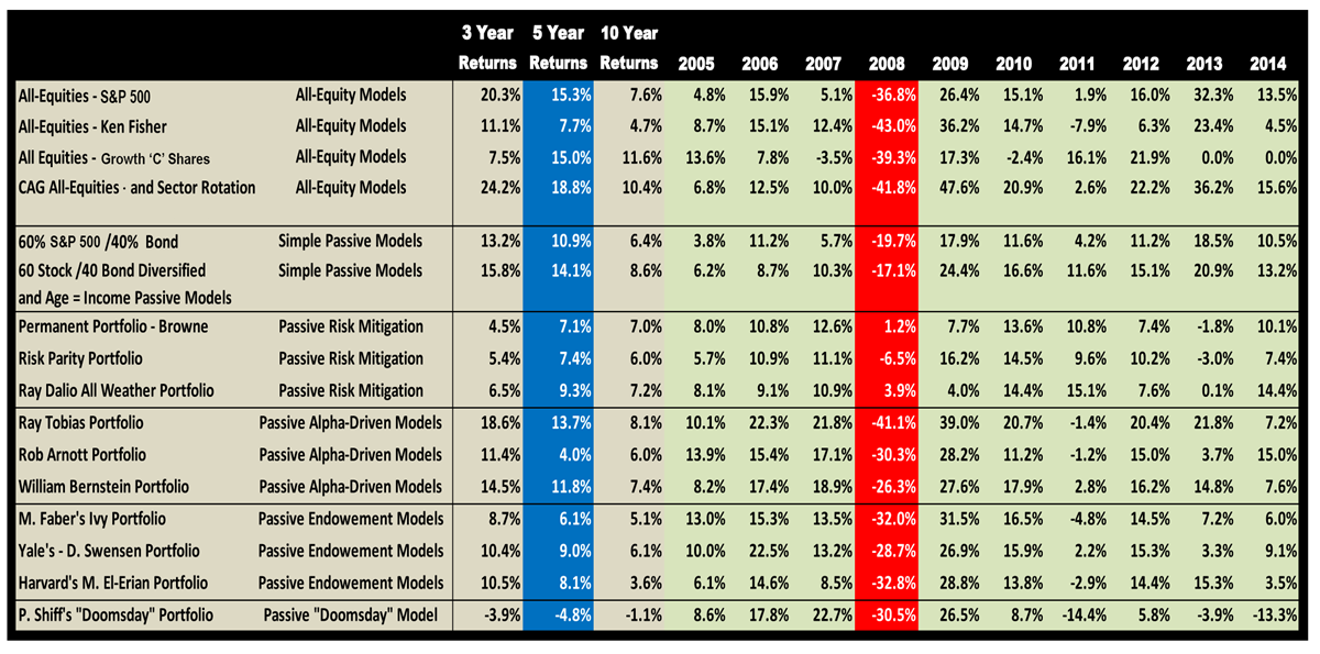 Passive Asset Allocation Modeling | The Capital Advisory