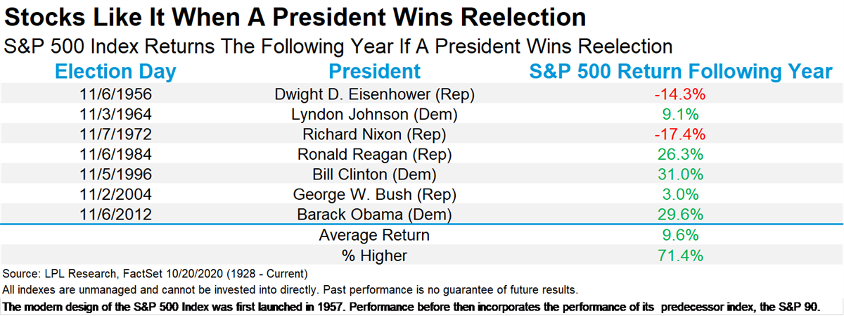 Stocks After a Reelection