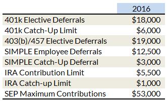 Hewitt associates retirement study