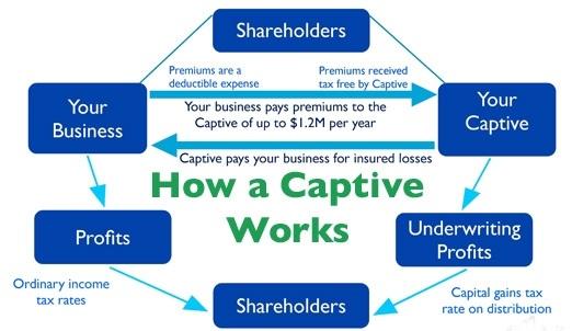 Captive Insurance Company Benefits | Chamberlin Financial ...