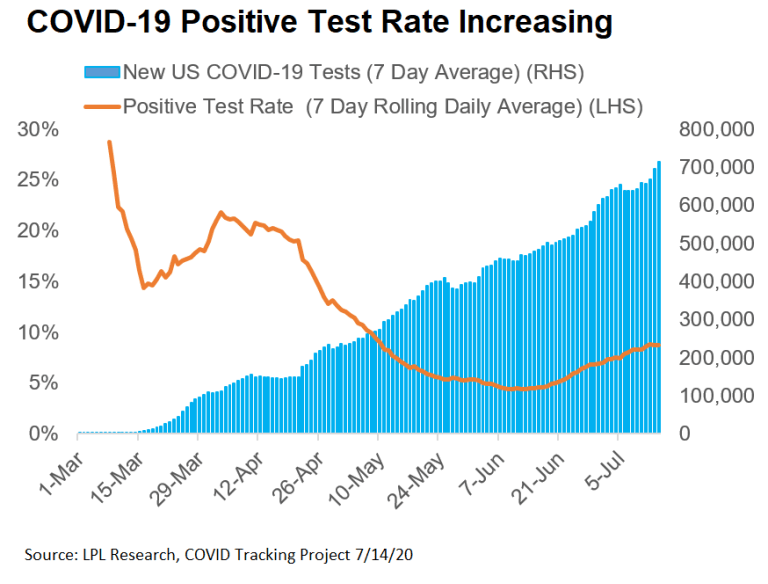 Real-Time Data Recovery Stalled Amid COVID-19 Resurgence