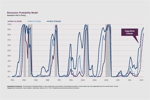 Guggenheim Investments' Recession Probability Model