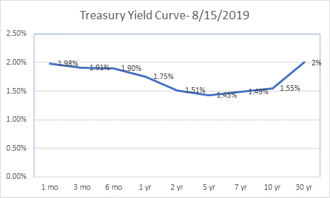 The Dreaded Yield Curve Inversion