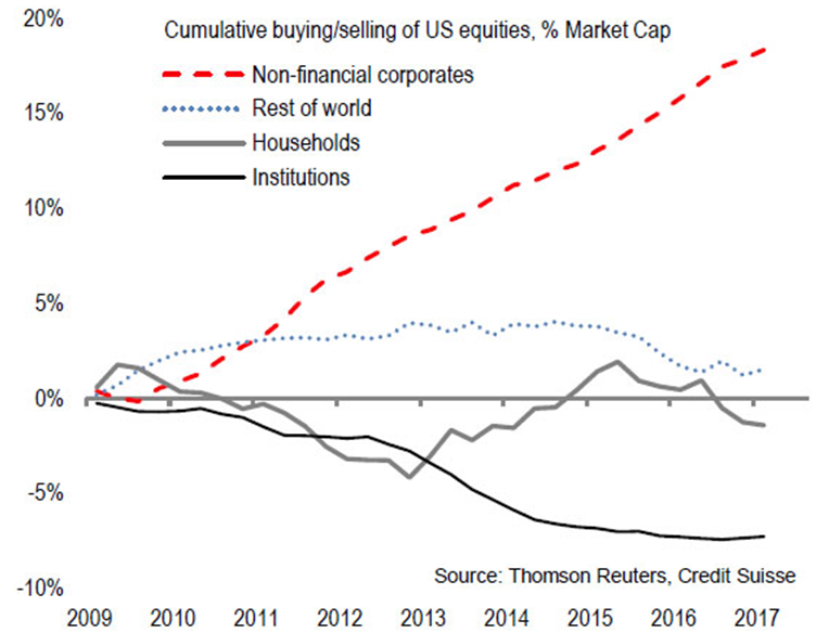 Buying/Selling of US Equities, % Market Cap