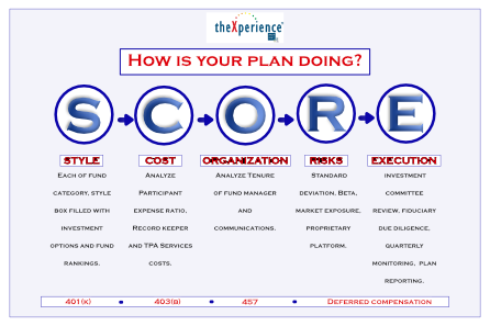 What is your SCORE?