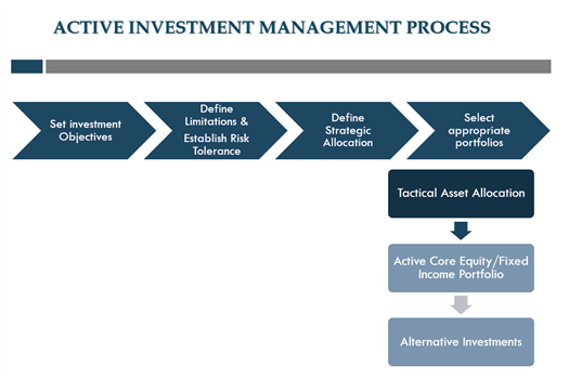 Active Investment Management Process