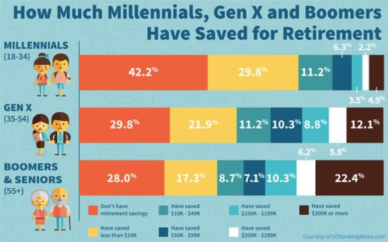 Average 10k Time >> Retirement & Savings Goals by Age Group | Matt Logan