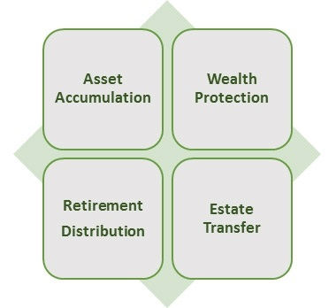 Financial Planning Life Cycle | BEAM Asset Management