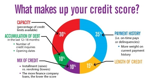 What Affects Your Credit Score Jake Sensiba
