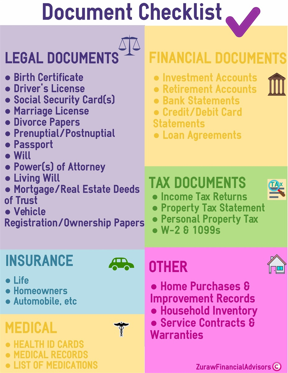 Important Document Check List | Zuraw Financial Advisors, LLC
