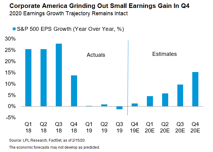 Earnings Season Observations