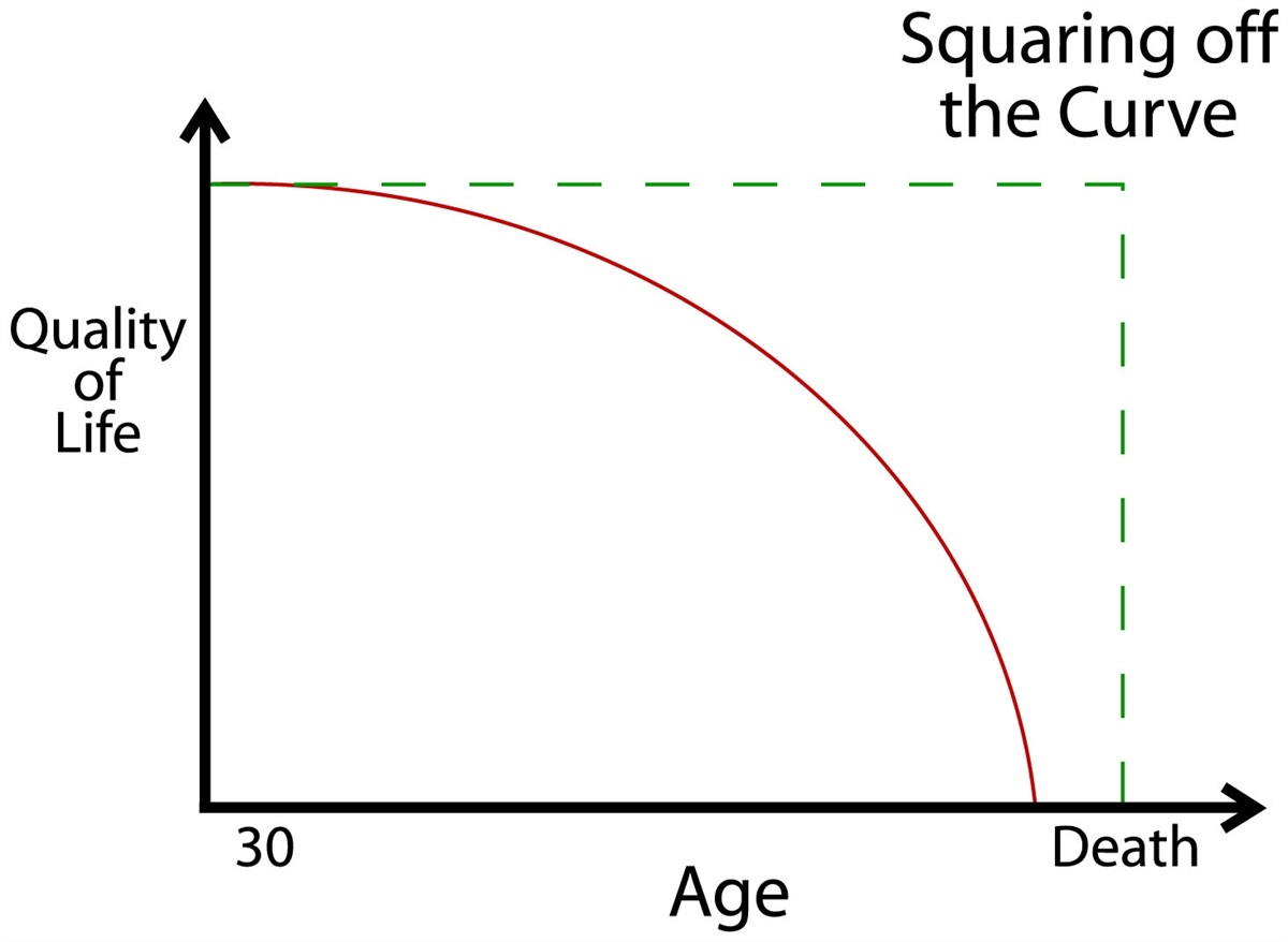 Squaring the Curve
