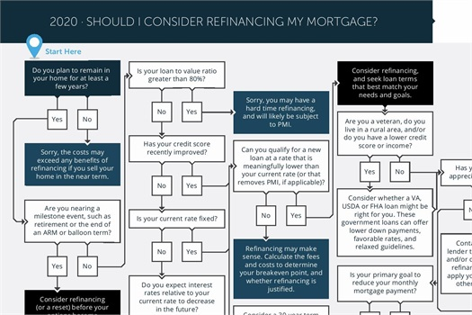 Mortgage Refinanceng