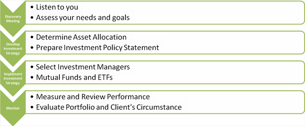 Investment Management Steps