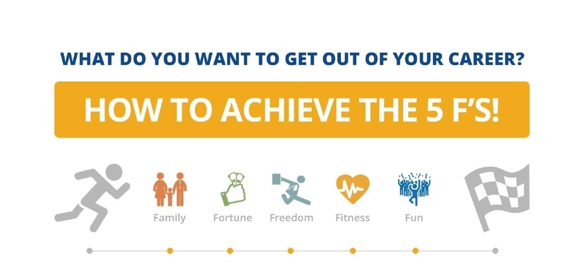 How to Achieve the Five F's of Life