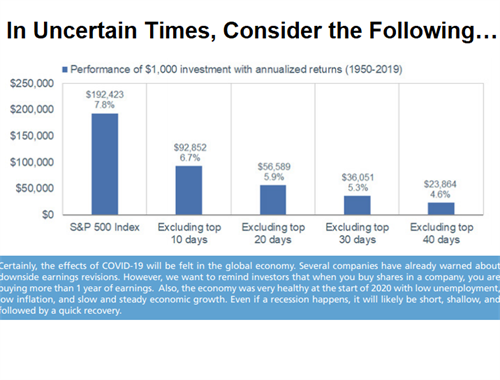 In Uncertain Times, Consider the Following…  an investor in the S&P 500 index would have had significantly reduced returns if they had missed only a few of the big market up days.