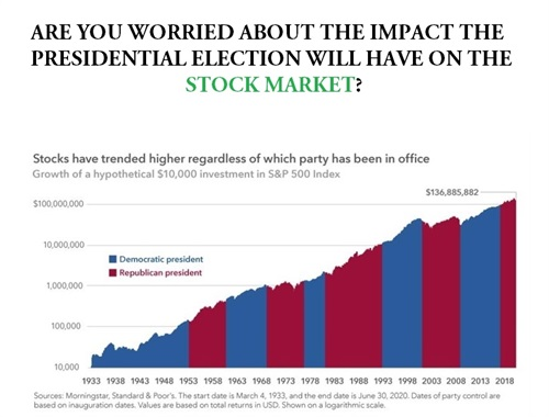 (Graph produced by American Funds) Be careful thinking you need to get out of the market for the upcoming Presidential Election. Learn more!