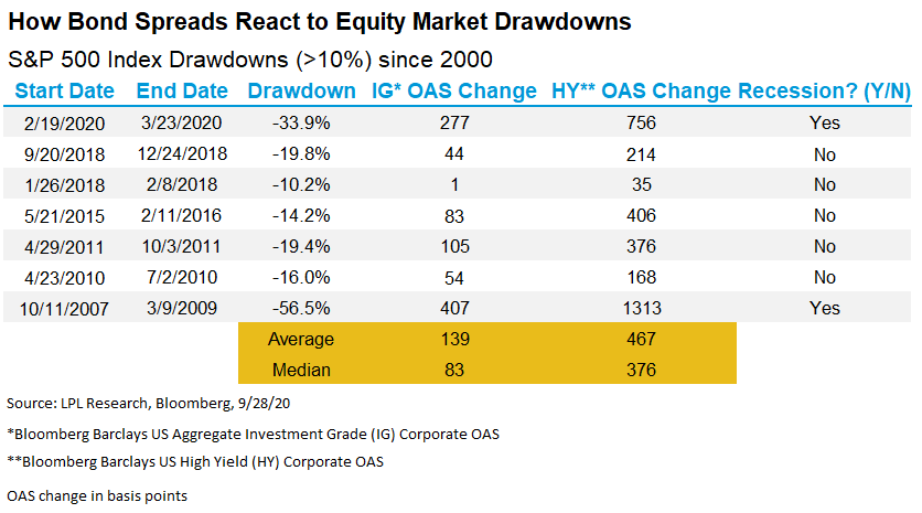 How Corporate Bond Spreads Respond to Equity Market Volatility