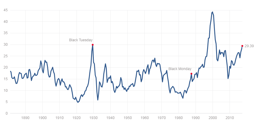 Why Mean Reversion May Be the Most Important Investment Concept You