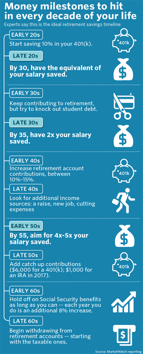 What Millennials Need To Know About Saving for Retirement