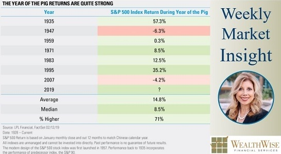 The Year Of The Pig Could Have Bulls Smiling