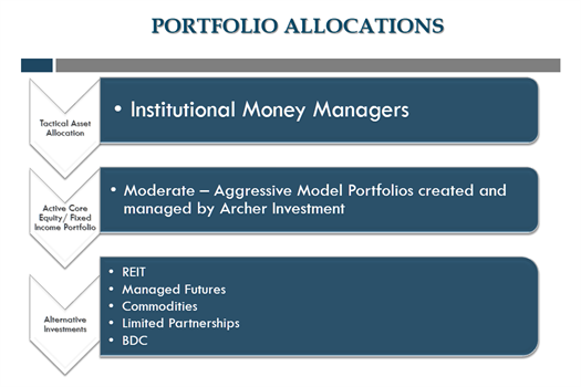 Portfolio Allocations