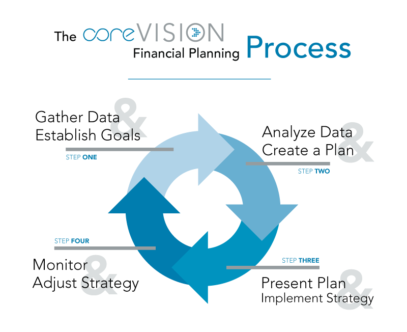 The CoreVision Financial Planning Process