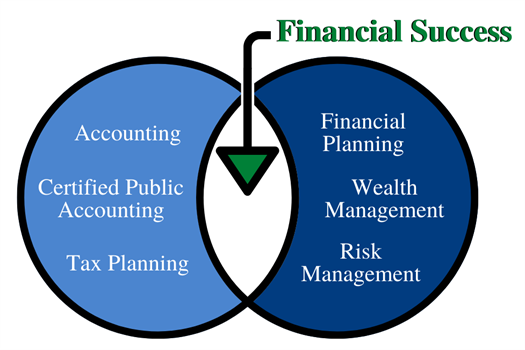 <strong>Let Us Help You Find Financial Success</strong>