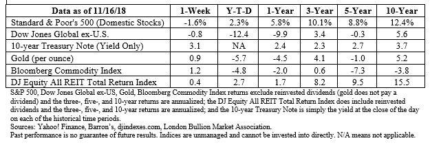 Weekly Market Commentary   Bill Eggert