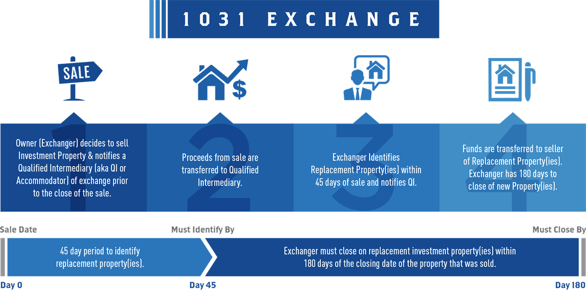 The 1031 Exchange Forecast