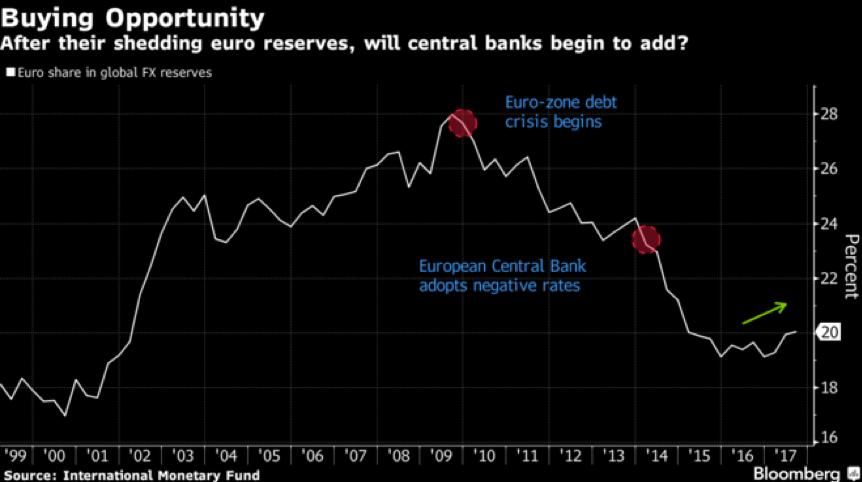 Is the Dollar Losing Reserve Currency Status? | Matt Logan