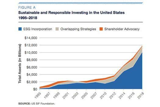 Growth of Sustainable Investing