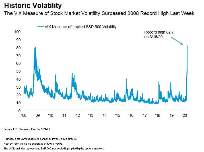 Chart displaying historic CBOE Volatility Index (VIX) stock market volatility since 2008.