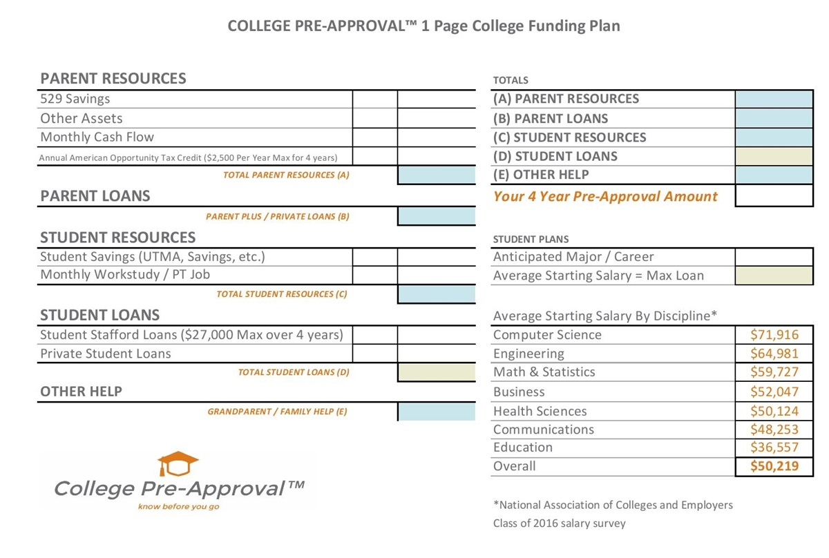 College Pre-Approval  1 page College Funding Plan