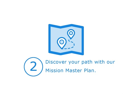 Receive our customized financial roadmap called the Mission Master Plan