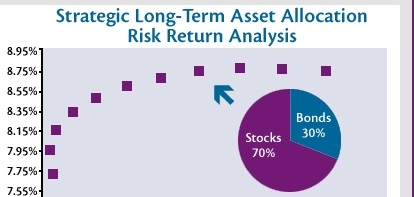 Retirement Portfolio Survival Guide
