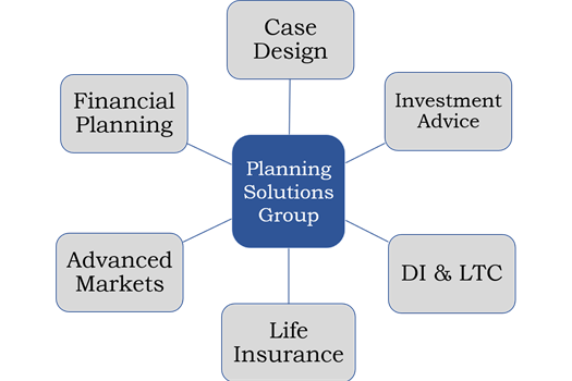 Investment planning solutions group harga hp curian investments