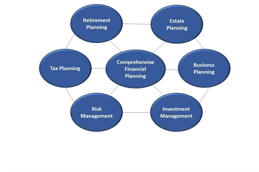 Comprehensive Financial Planning
