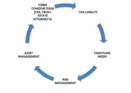 Our Process | Davies Wealth Management