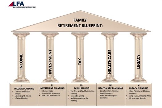 Your Retirement Blueprint