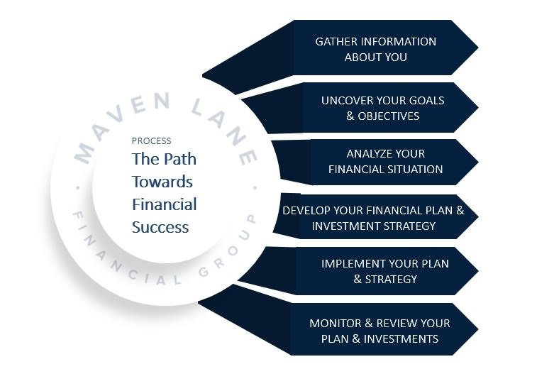 At Maven Lane Financial Group, we help you design your best life and legacy.