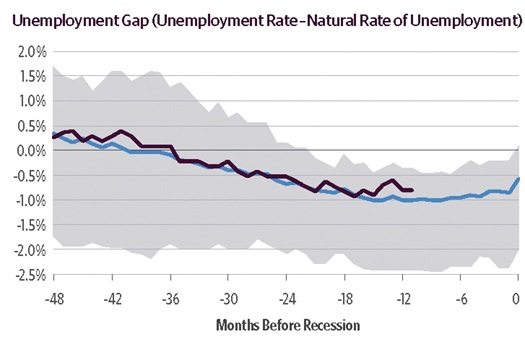 Guggenheim Investments' Recession Dashboard