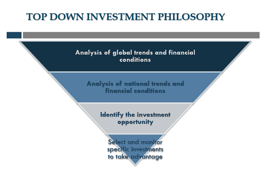 Top Down Investment Philosophy