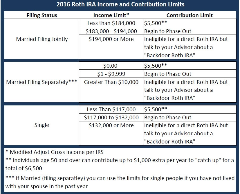 married roth ira income limit