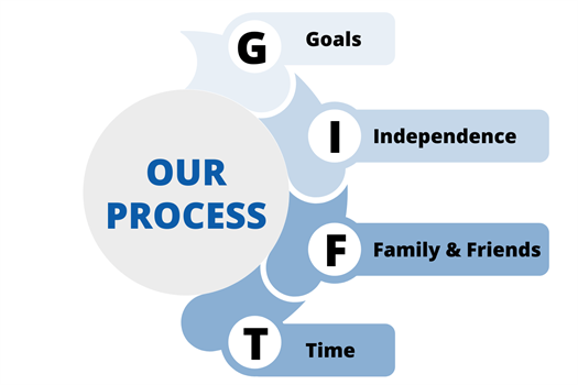 Our Personalized Process