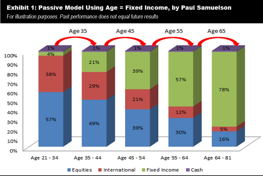 Passive Asset Allocation Modeling | The Capital Advisory