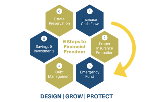 Six Steps to Financial Independence | A Holistic View