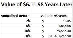 THE MIRACLE OF COMPOUND INTEREST