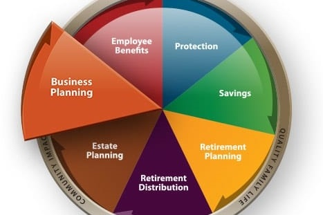 Business Financial Planning for Business Owners
