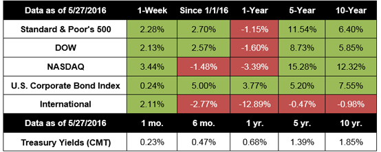 May 31, 2016 - Dow, S&P 500 Post Best Week Since March | 20